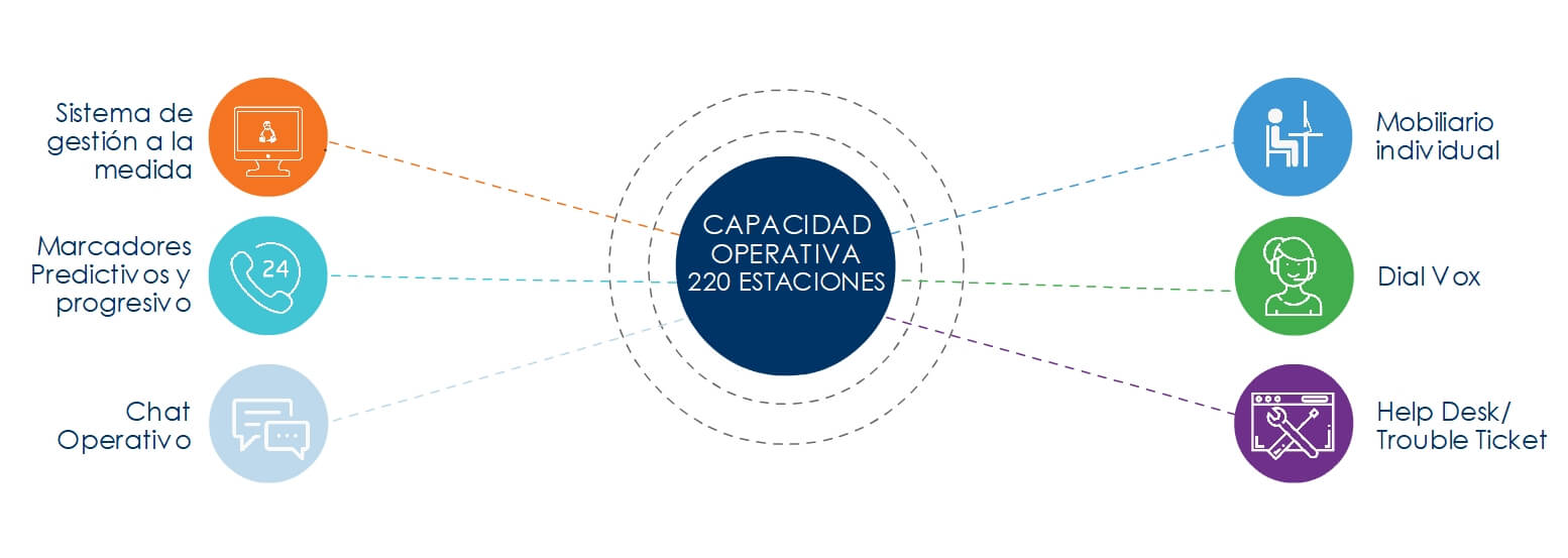 call center capacidad